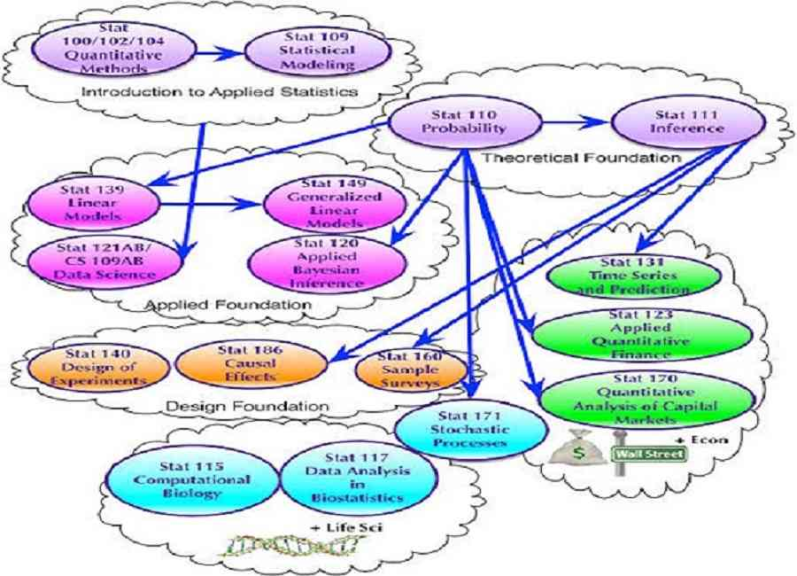 Genesis concepts